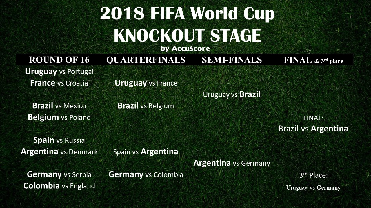 Accuscore's 2018 FIFA World Cup Knockout Stage Predictions