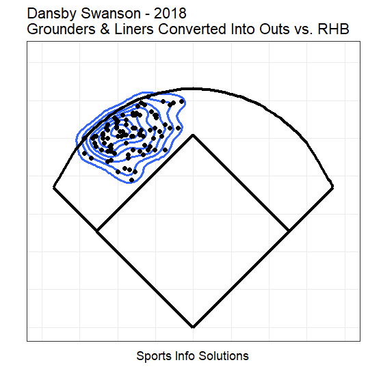 Dansby Swanson 2018