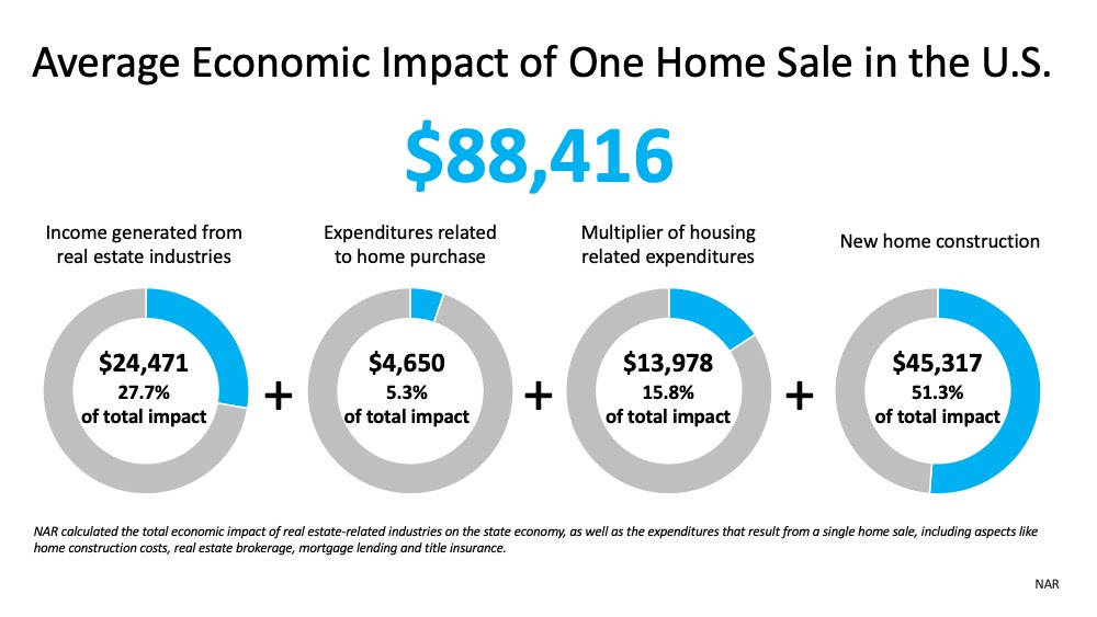 Real Estate Will Lead the Economic Recovery | MyKCM