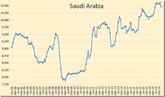 January 18 2017 Saudi oil production