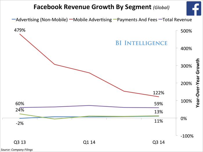 q3FacebookRevenueGrowthBySegment(Global)