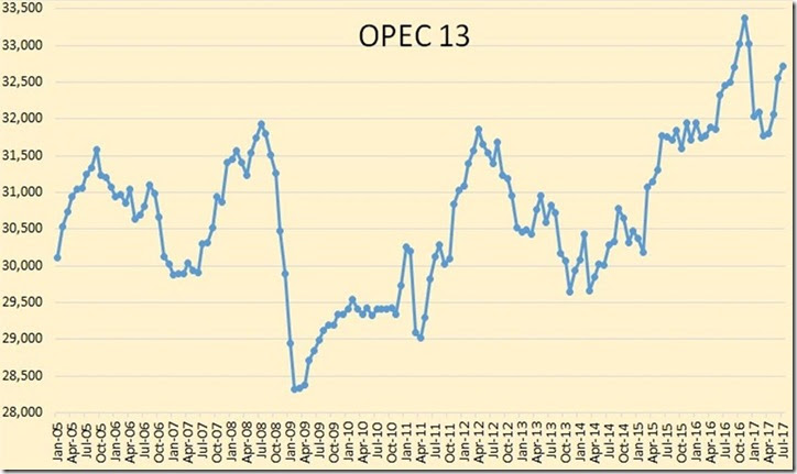 July 2017 OPEC oil production historical graph