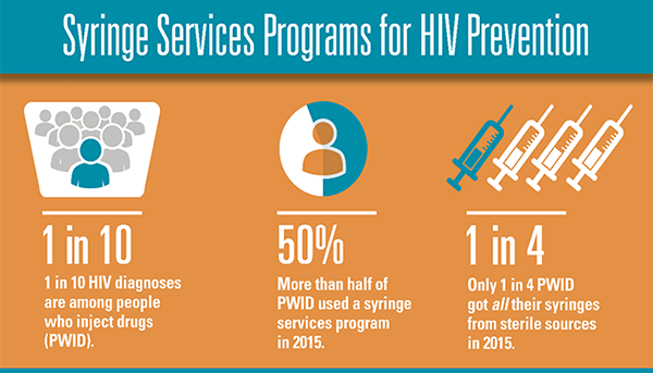 Infographic: Syringe Servicees Programs for HIV Prevention. 1 in 10 HIV diagnoses are among people who inject drugs (PWID). More than half of PWID used a syringe services program in 2015. Only 1 in 4 PWID got all heir syringes from sterile sources in 2015.