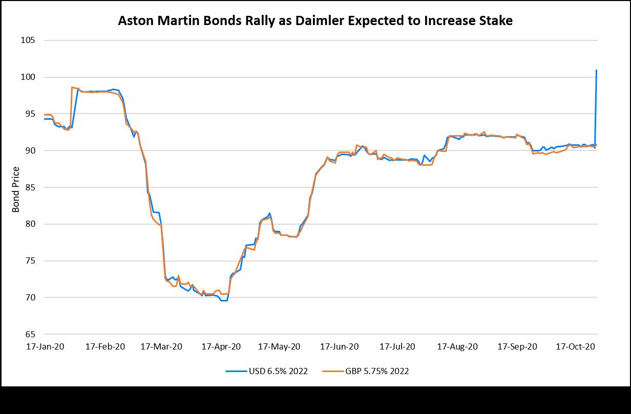 Aston Martin Bonds Rally as Daimler Expected to Increase Stake