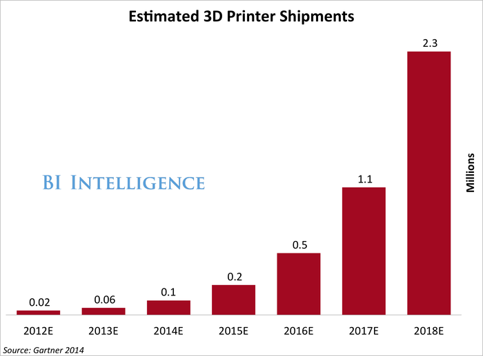 Estimated 3D Printer Shipments