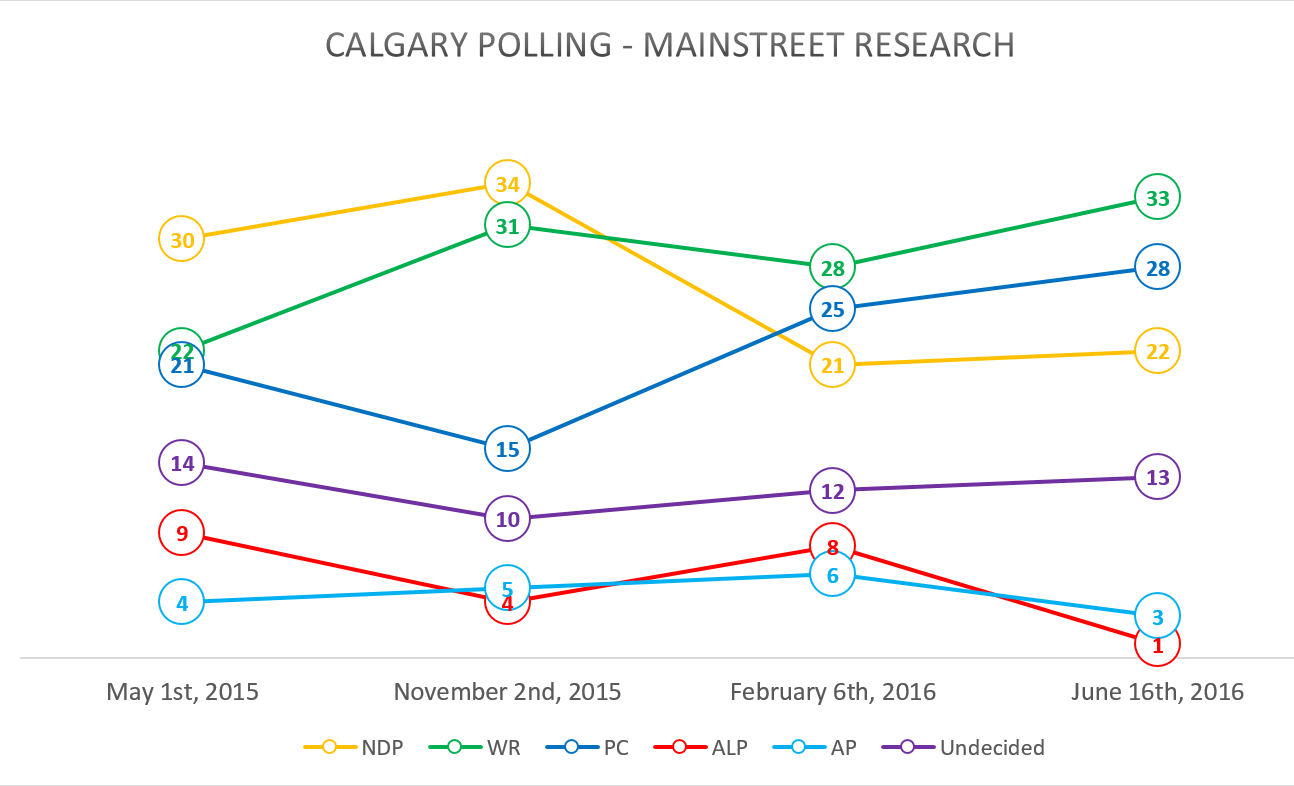 Calgary_Polling.PNG
