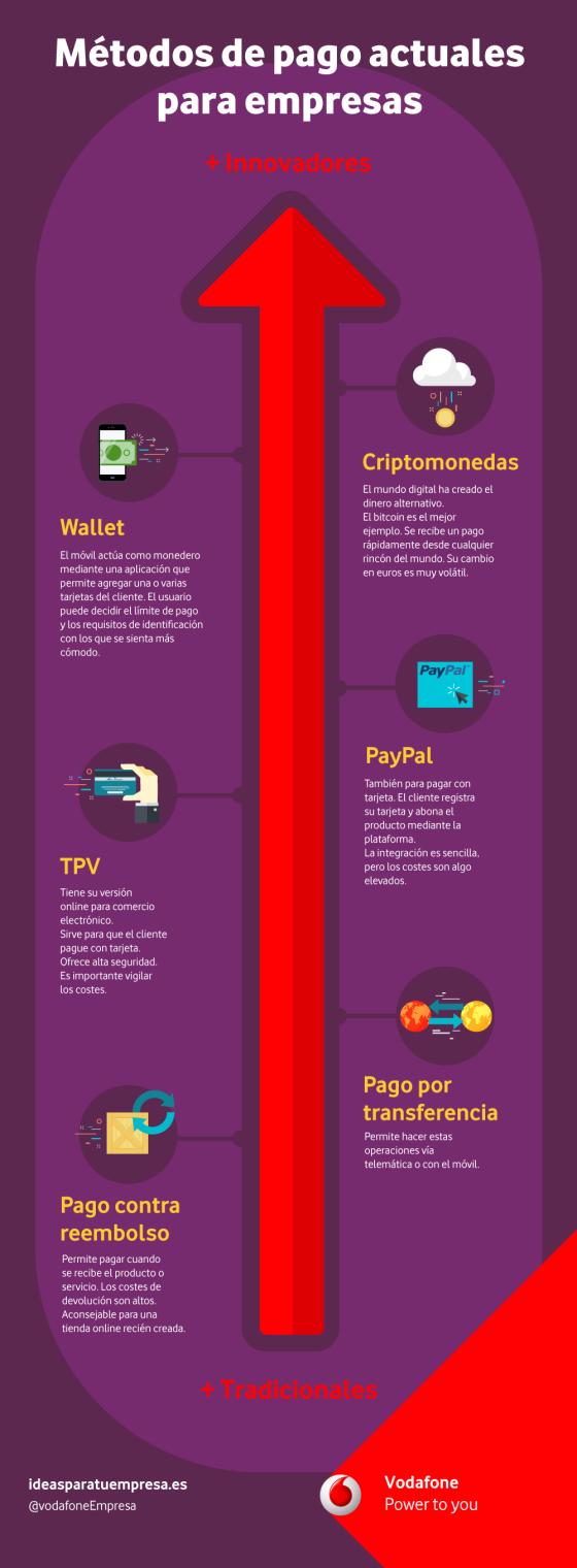 Medios de pago para utilizar en tu empresa