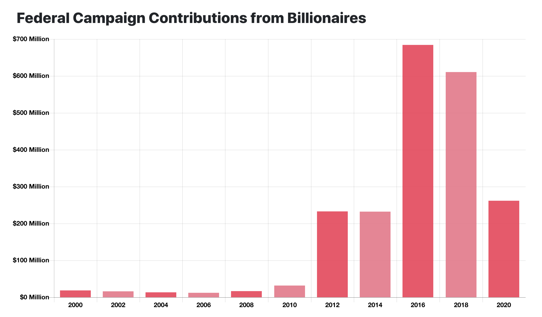 Billionaire political donations