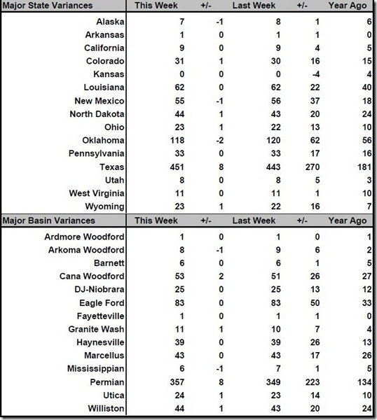 May 12 2017 rig count summary