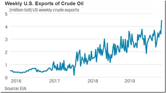 January 4th, 2020 US oil exports as of December 27