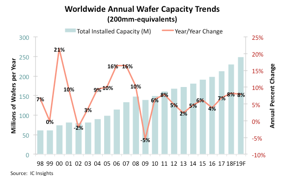 Worldwide Semiconductor Wafer Capacity Trends - AnySilicon
