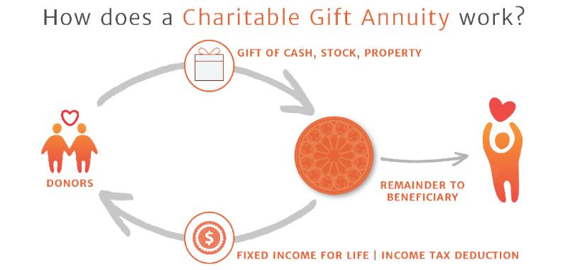 Charitable Gift Annuities | Catholic