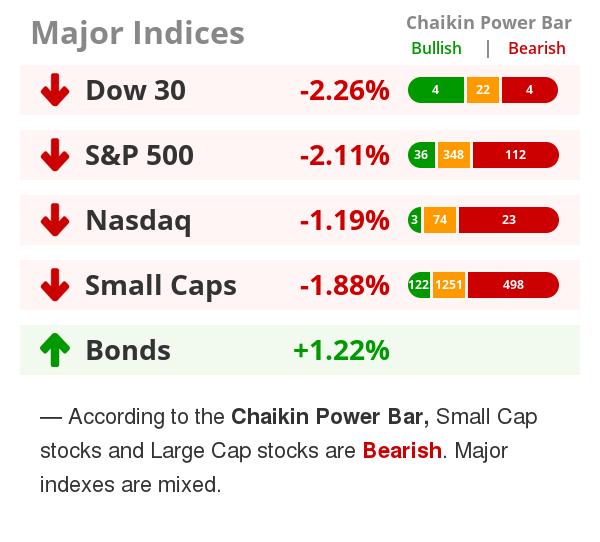 Market Recap