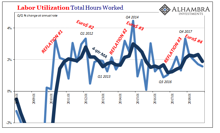 Labor Utilization Total Hours Worked 2008-2018