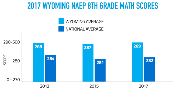 2017 Wyoming NAEP 8th Grade Math Scores show that in 2013 Wyoming students scored an average of 288 compared to the national average of 284, in 2015 Wyoming students scored an average of 287 compared to the national average of 281, and in 2017 Wyoming student scored an average of 289 compared to the national average of 282. The scores are on a scale of 0-500.