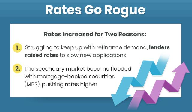 Rates Go Rogue