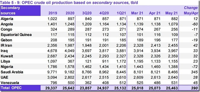 May 2021 OPEC crude output via secondary sources