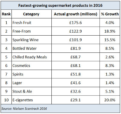 Top 10 Fastest-Growing Products