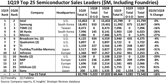 Top Semiconductor Sales Leaders 2018 2019 Anysilicon