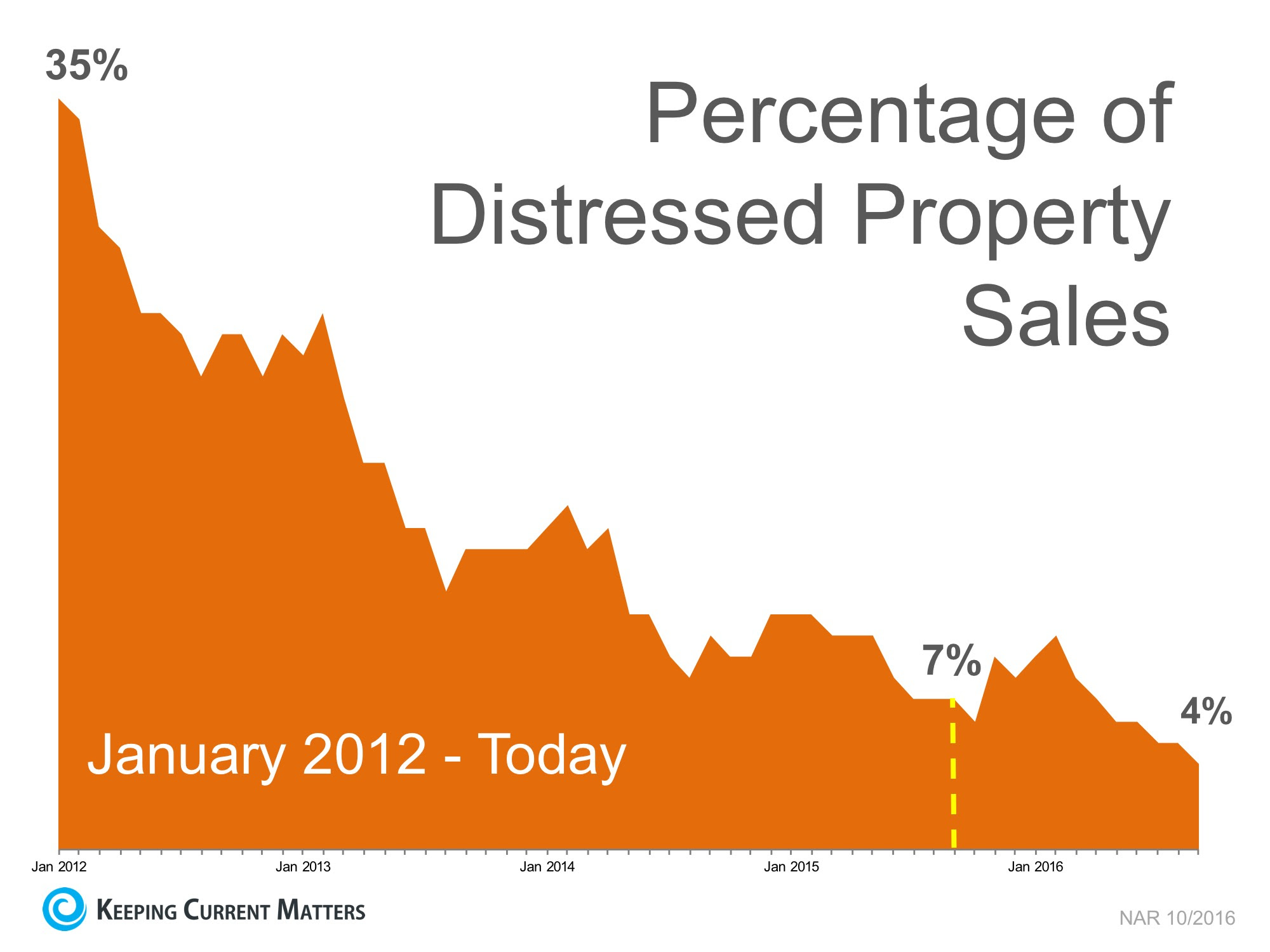 Sales of Distressed Properties Hit New Low | Keeping Current Matters