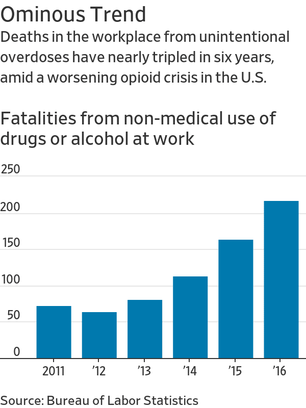 Drug and Alcohol Deaths at U.S. Workplaces Soar