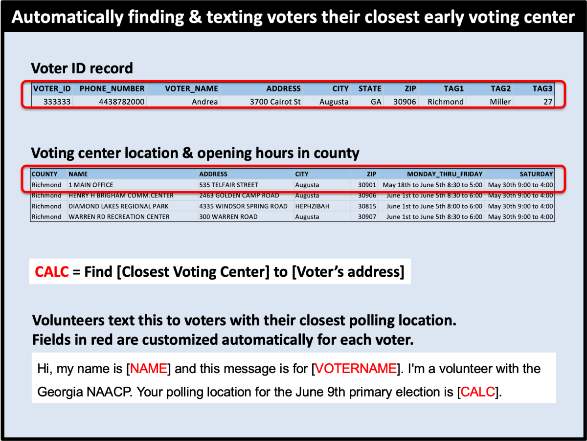 Include information specific to the recipient such as their polling location.