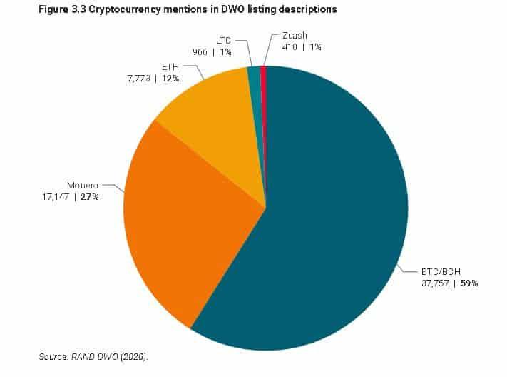 Bitcoin crimi