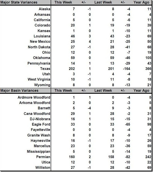July 15 2016 rig count summary