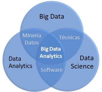 Ilustración 2 Técnicas y estrategias del Big Data Analytics - CESAE
