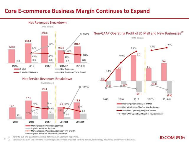 JD.com's growth by segment. Logistics and other services grow more than 150%.