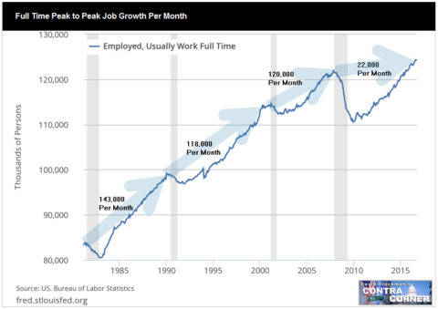 Full Time Jobs Per Month Peak to Peak