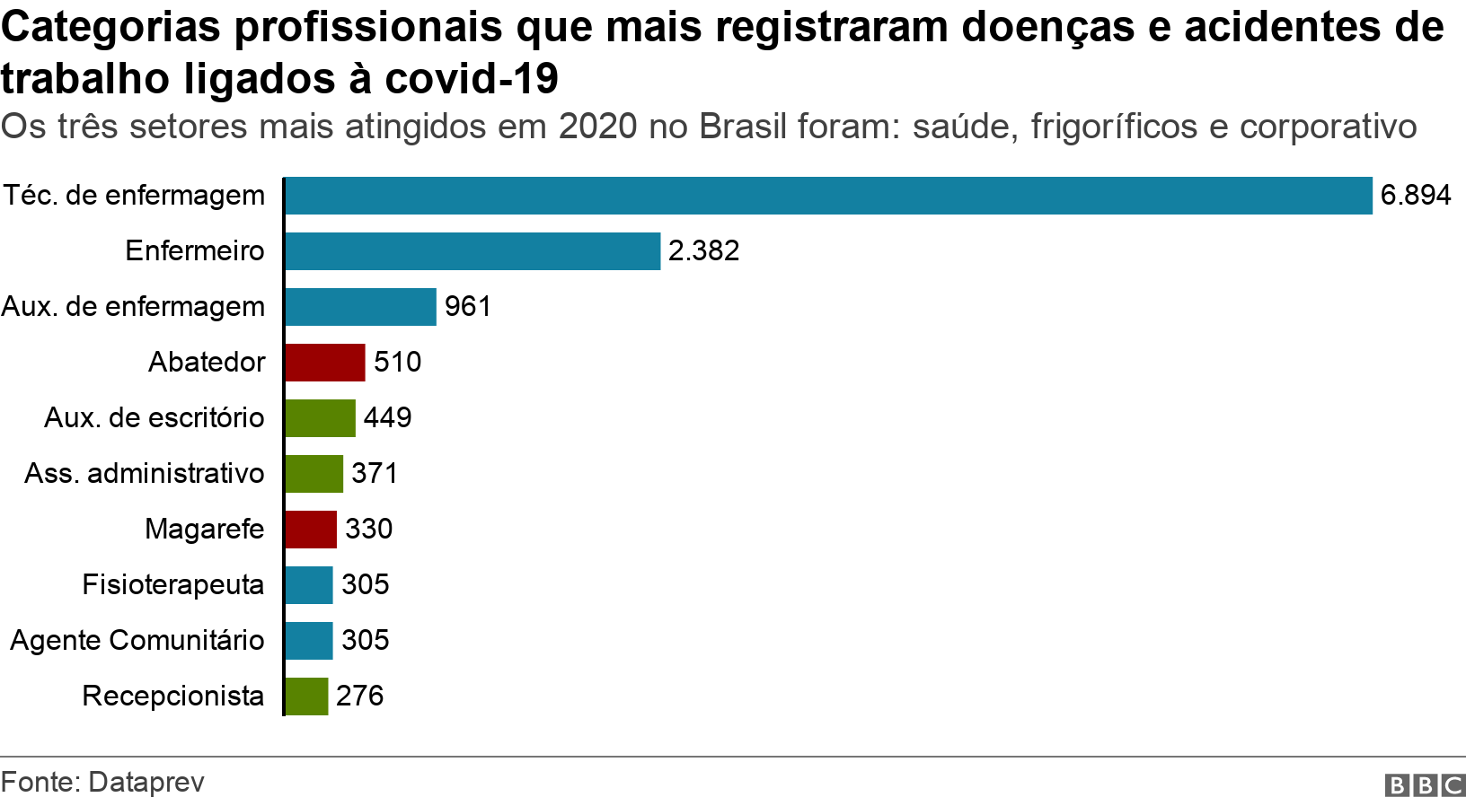 Categorias profissionais que mais registraram doenças e acidentes de trabalho ligados à covid-19. Os três setores mais atingidos em 2020 no Brasil foram: saúde, frigoríficos e corporativo. .
