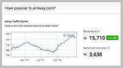 Amway Alexa rating