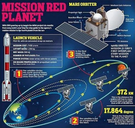Mars Mission 2014