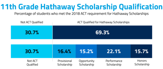 11th Grade Hathaway Scholarship Qualification graphic showing the percentage of students who met the 2018 ACT requirement for Hathaway Scholarships. 30.7% were not ACT Qualified and 69.3% were ACT Qualified for Hathaway Scholarships, including 16.4% qualifying for the Provisional scholarship, 15.2% qualifying for the Opportunity scholarship, 22.1% qualifying for the Performance Scholarship, and 15.7% qualifying for the Honors Scholarship.