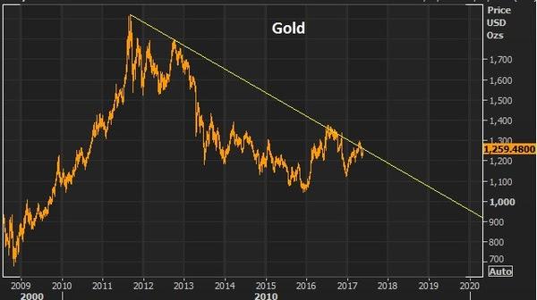 may17 gold