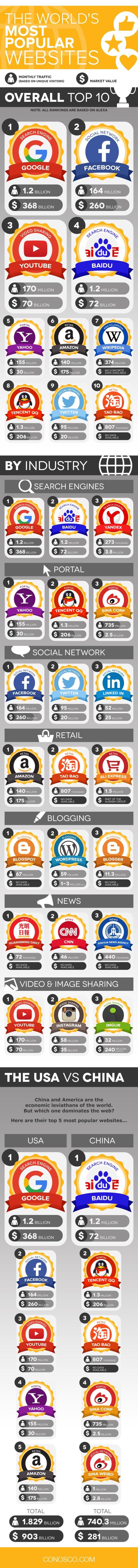 Las webs más populares del Mundo