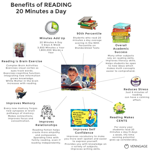 Reading by 3rd Grade