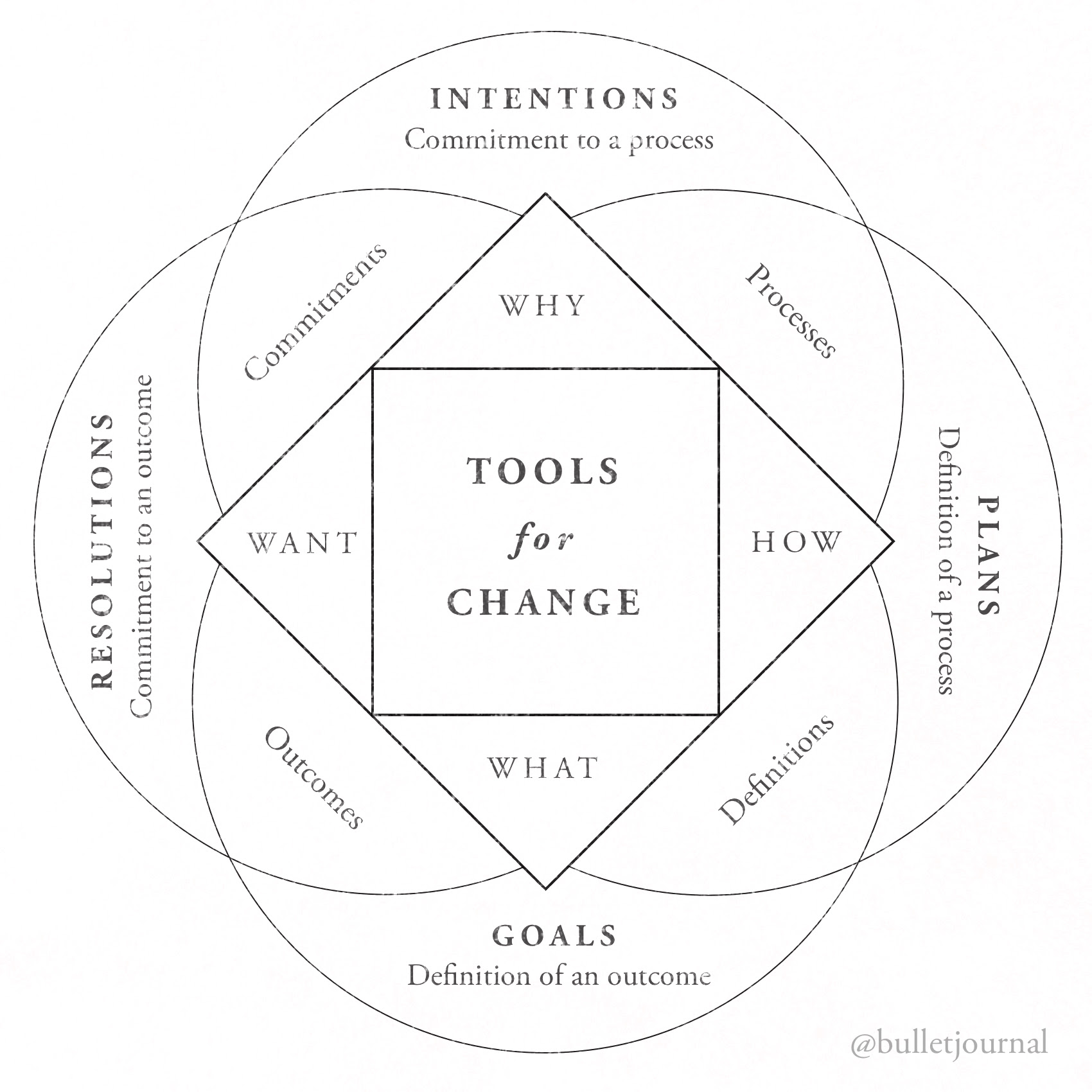 Bullet Journal Tools for Change