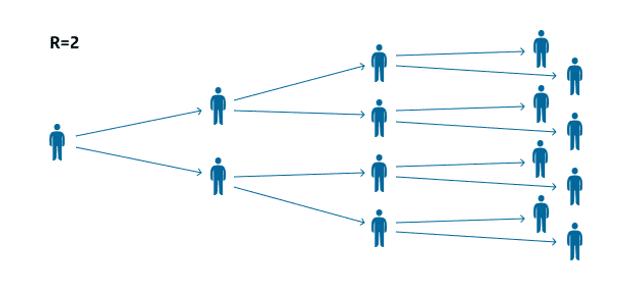 Het aantal mensen dat het virus bij zich draagt, verdubbelt bij elke overdracht.