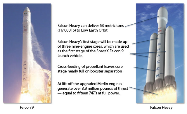 Image result for spacex heavy lift rocket