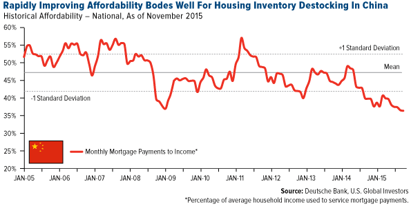 Rapidly Improving Affordability Bodes Well for Housing Inventory Destocking in China