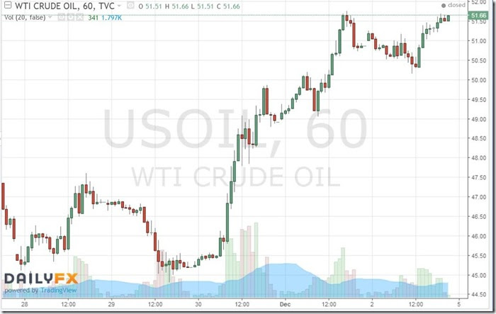 December 3 2016 hourly oil prices