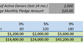 What metrics will convince your board to start a monthly giving program? - A Direct Solution