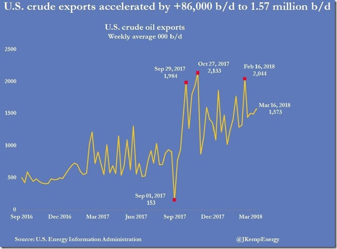 March 21 1018 crude exports as of March 16th