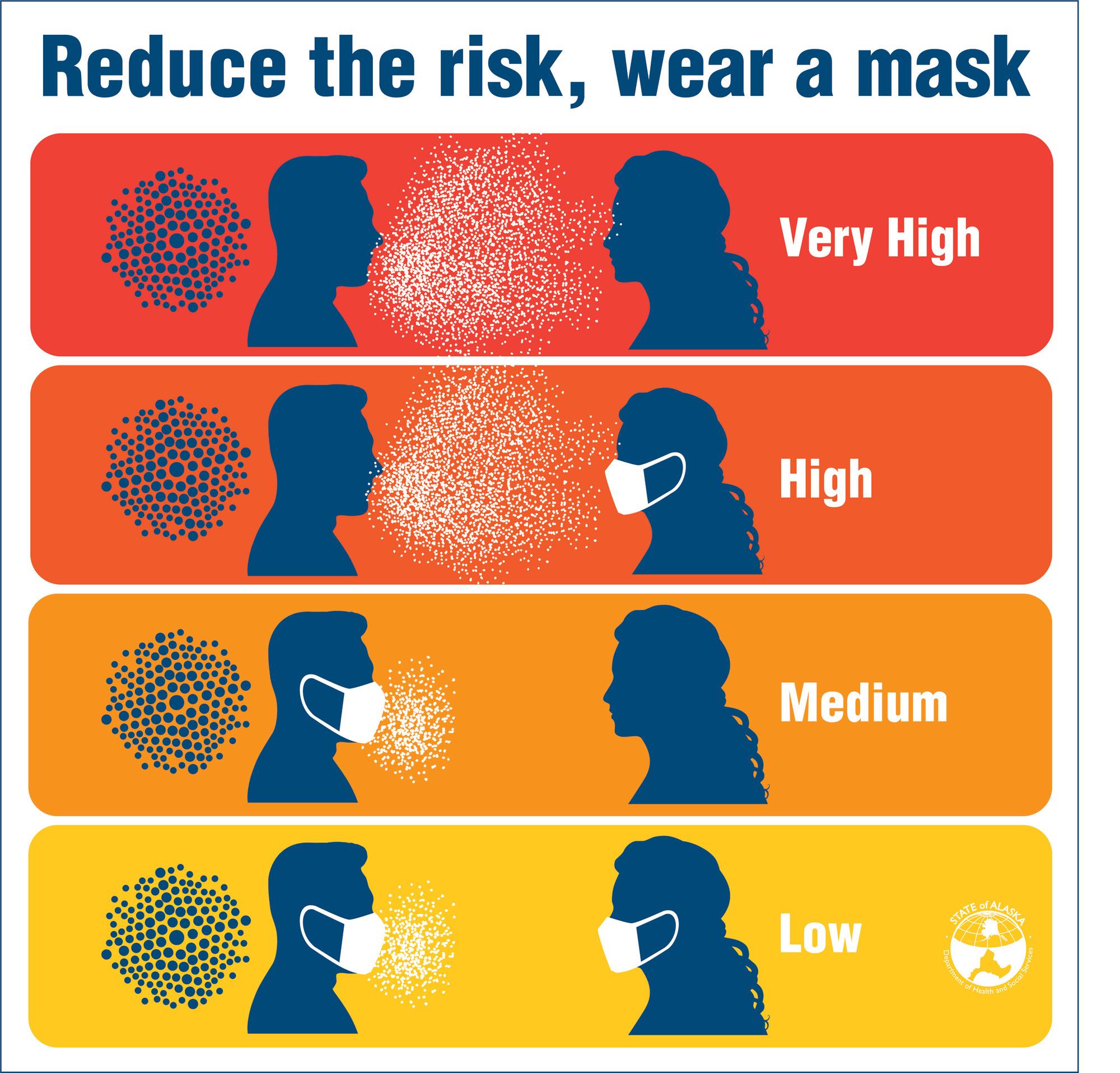 Why Wear Masks