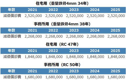 不動産投資シミュレーション(用途_構造の違いによる比較)