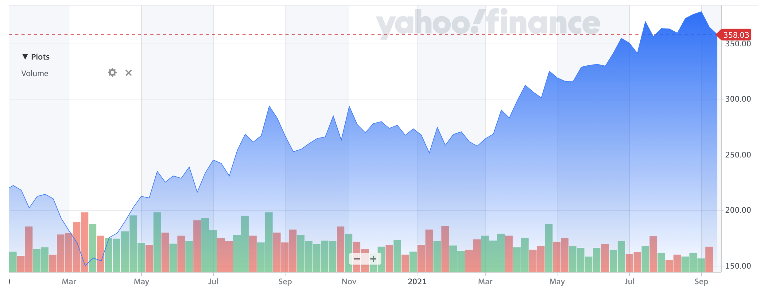 Facebook share price during the COVID pandemic
