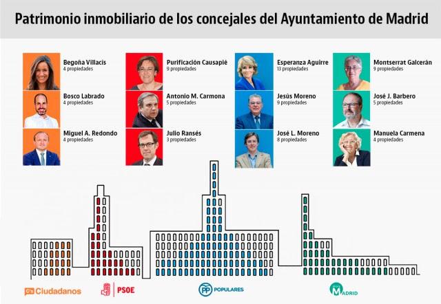 Imagen  - El patrimonio inmobiliario de los políticos madrileños: 162 propiedades para 57 concejales