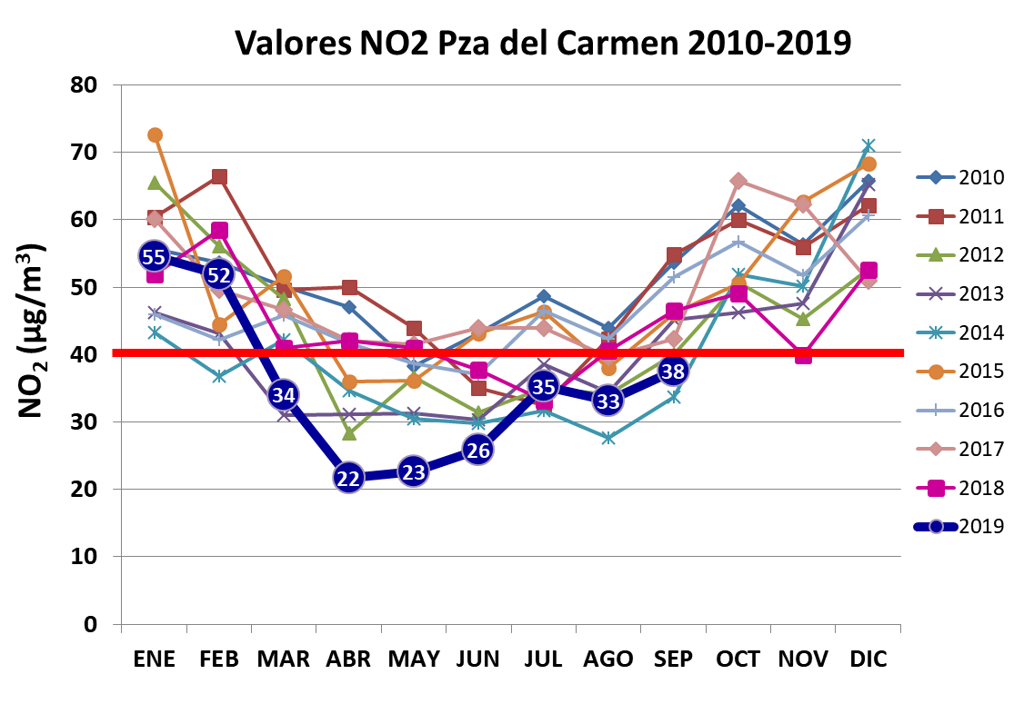 Figura 1. Valores medios mensuales de NO2 en Plaza del  Carmen en los años 2010-2019.